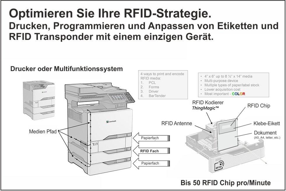 News Juli – Optimieren Sie Ihre RFID-Strategie.